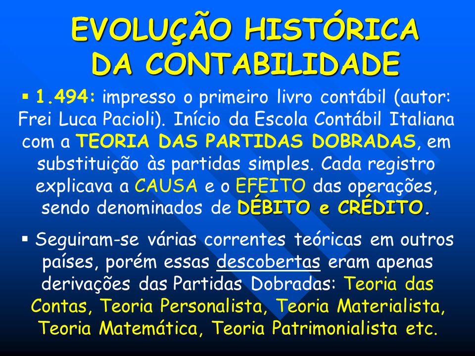 EVOLUÇÃO HISTÓRICA DA CONTABILIDADE