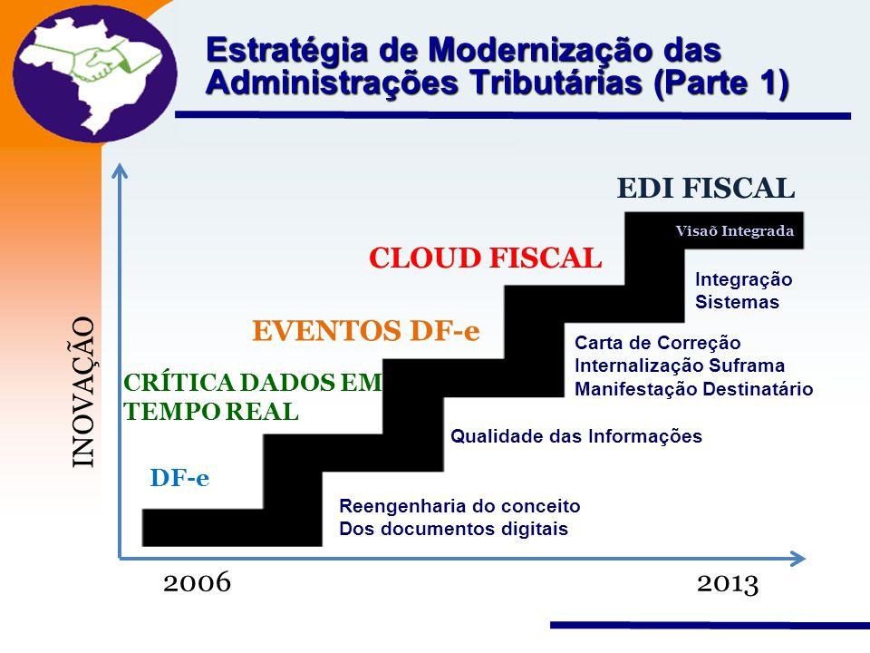 Estratégia de Modernização das Administrações Tributárias (Parte 1)