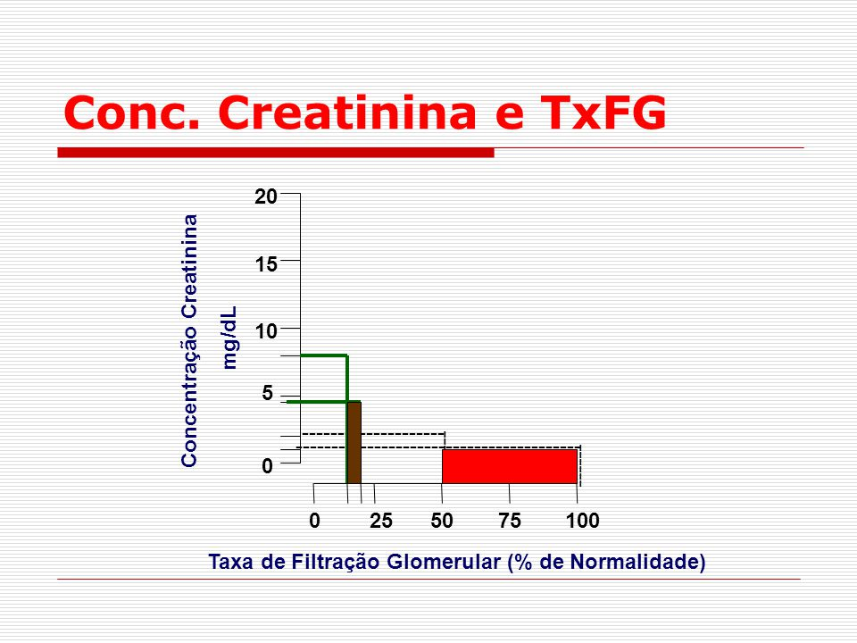 Conc. Creatinina e TxFG 20 15 Concentração Creatinina mg/dL 10 5