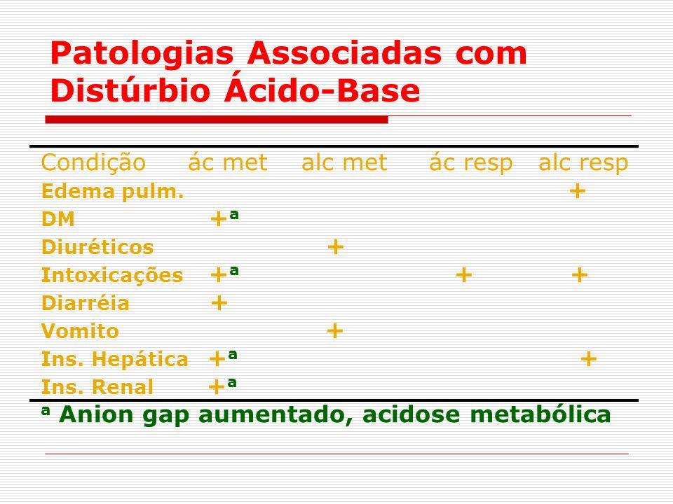 Patologias Associadas com Distúrbio Ácido-Base