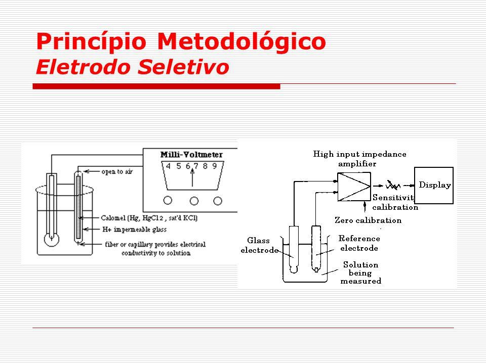 Princípio Metodológico Eletrodo Seletivo