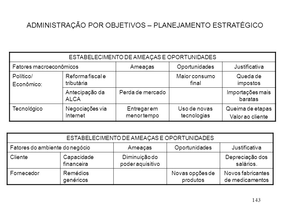 ADMINISTRAÇÃO POR OBJETIVOS – PLANEJAMENTO ESTRATÉGICO