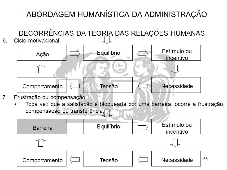 – ABORDAGEM HUMANÍSTICA DA ADMINISTRAÇÃO