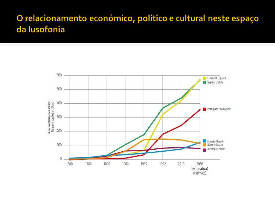 O relacionamento económico, político e cultural neste espaço da lusofonia