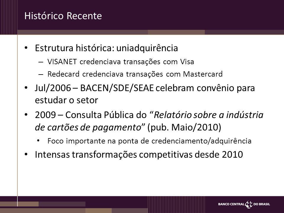 Histórico Recente Estrutura histórica: uniadquirência