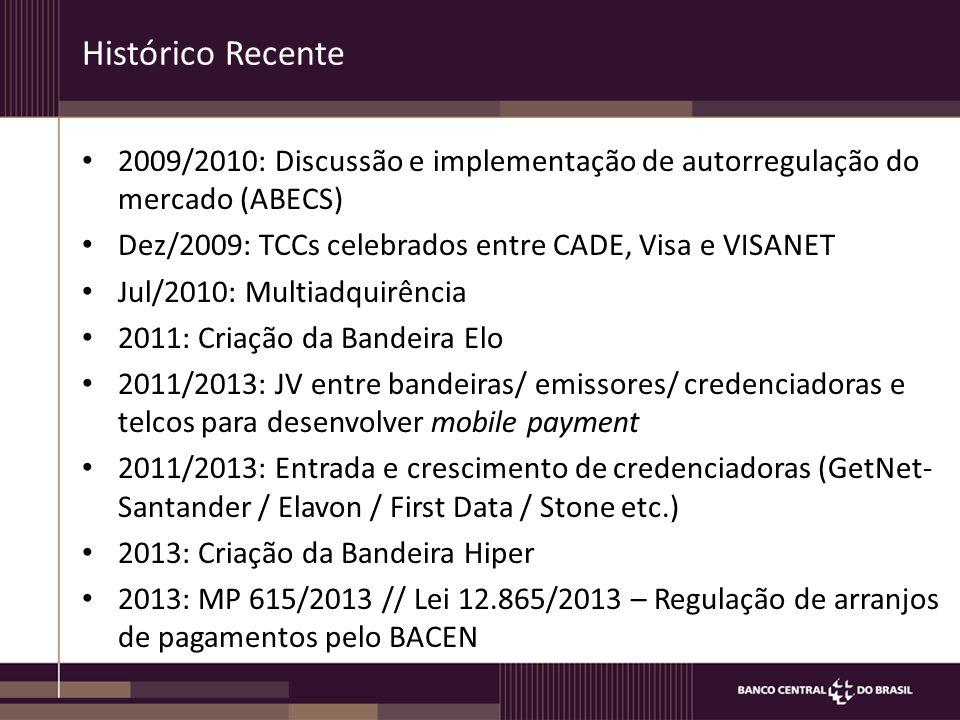 Histórico Recente 2009/2010: Discussão e implementação de autorregulação do mercado (ABECS) Dez/2009: TCCs celebrados entre CADE, Visa e VISANET.