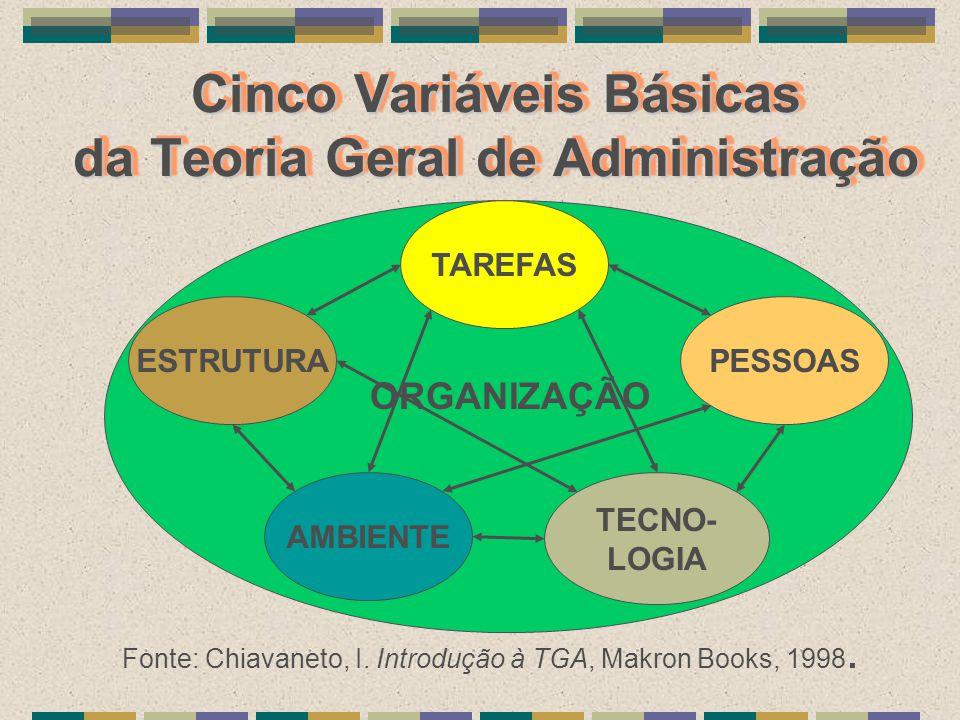 Cinco Variáveis Básicas da Teoria Geral de Administração