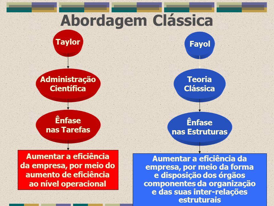 Abordagem Clássica Taylor Fayol Administração Científica Teoria