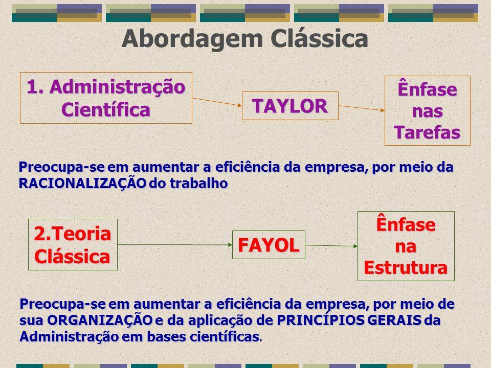 Abordagem Clássica 1. Administração Científica TAYLOR 2.Teoria