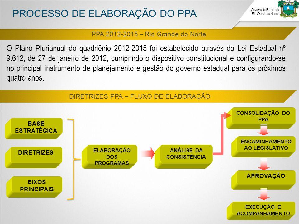 PROCESSO DE ELABORAÇÃO DO PPA
