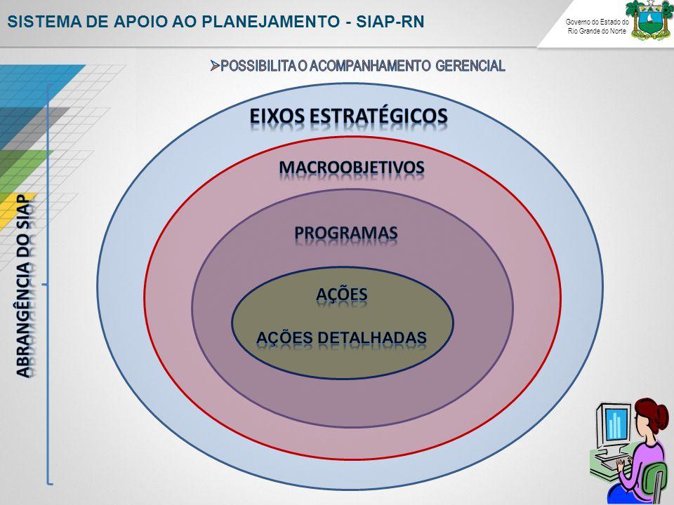 EIXOS ESTRATÉGICOS MACROOBJETIVOS PROGRAMAS ABRANGÊNCIA DO SIAp Ações