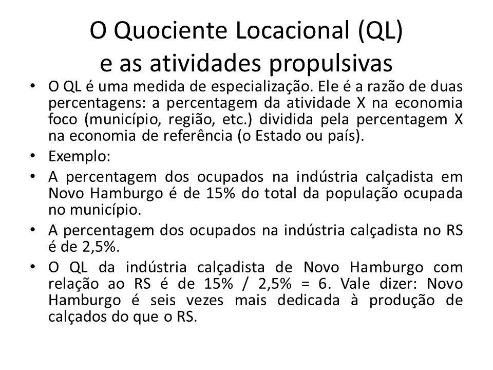 O Quociente Locacional (QL) e as atividades propulsivas