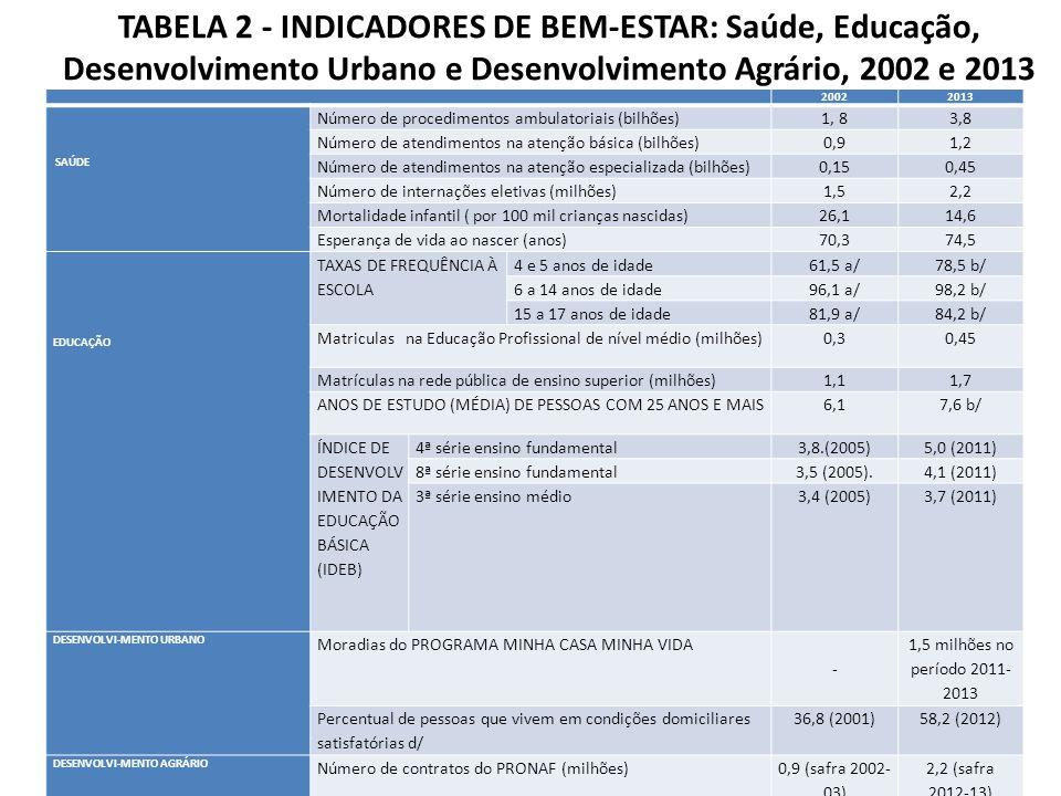 TABELA 2 - INDICADORES DE BEM-ESTAR: Saúde, Educação, Desenvolvimento Urbano e Desenvolvimento Agrário, 2002 e 2013