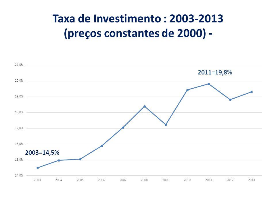 Taxa de Investimento : 2003-2013 (preços constantes de 2000) -