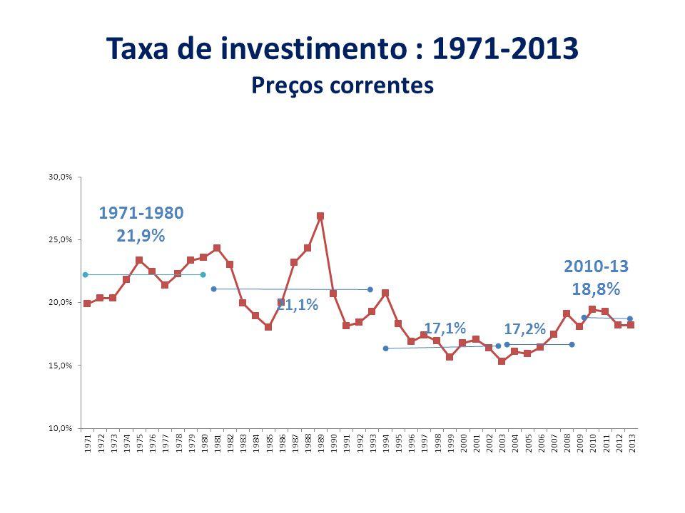 Taxa de investimento : 1971-2013 Preços correntes