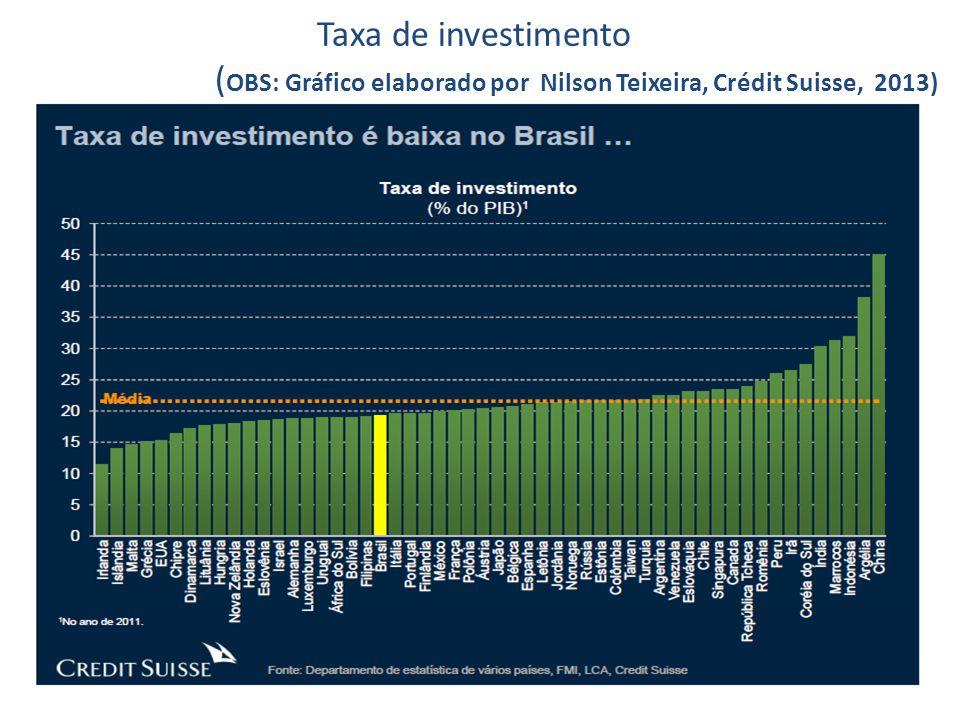 Taxa de investimento (OBS: Gráfico elaborado por Nilson Teixeira, Crédit Suisse, 2013)