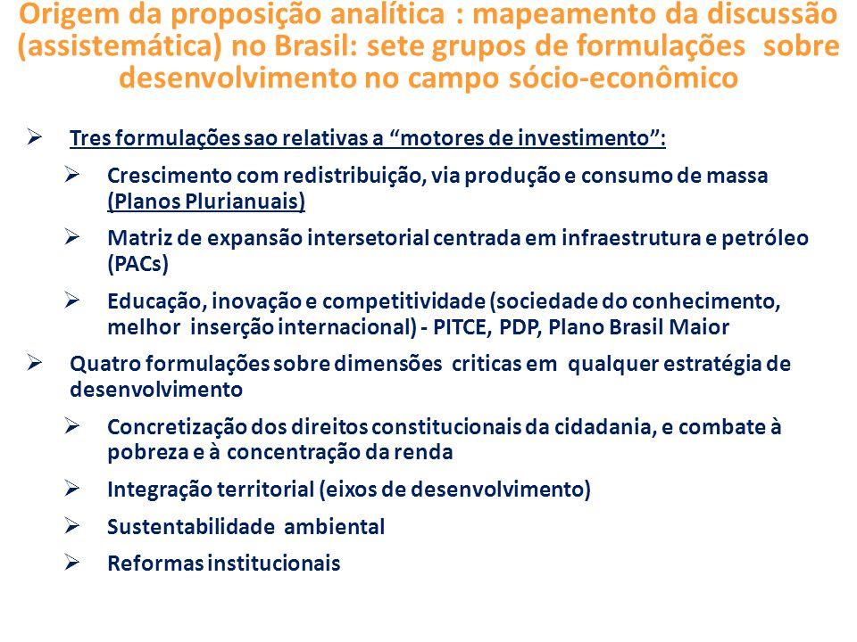 Origem da proposição analítica : mapeamento da discussão (assistemática) no Brasil: sete grupos de formulações sobre desenvolvimento no campo sócio-econômico