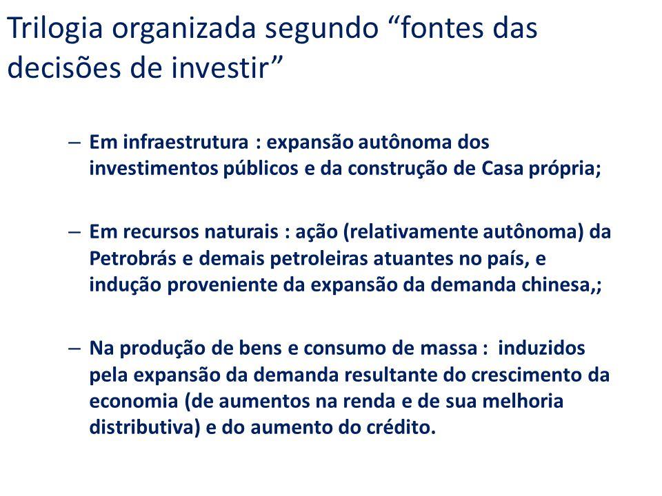 Trilogia organizada segundo fontes das decisões de investir