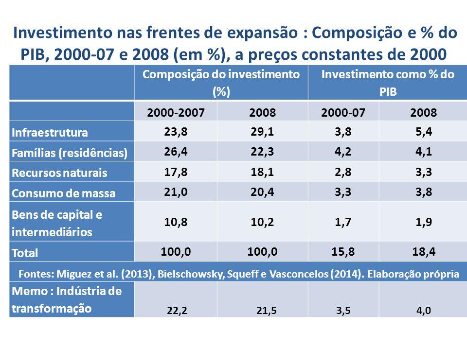 Composição do investimento (%) Investimento como % do PIB