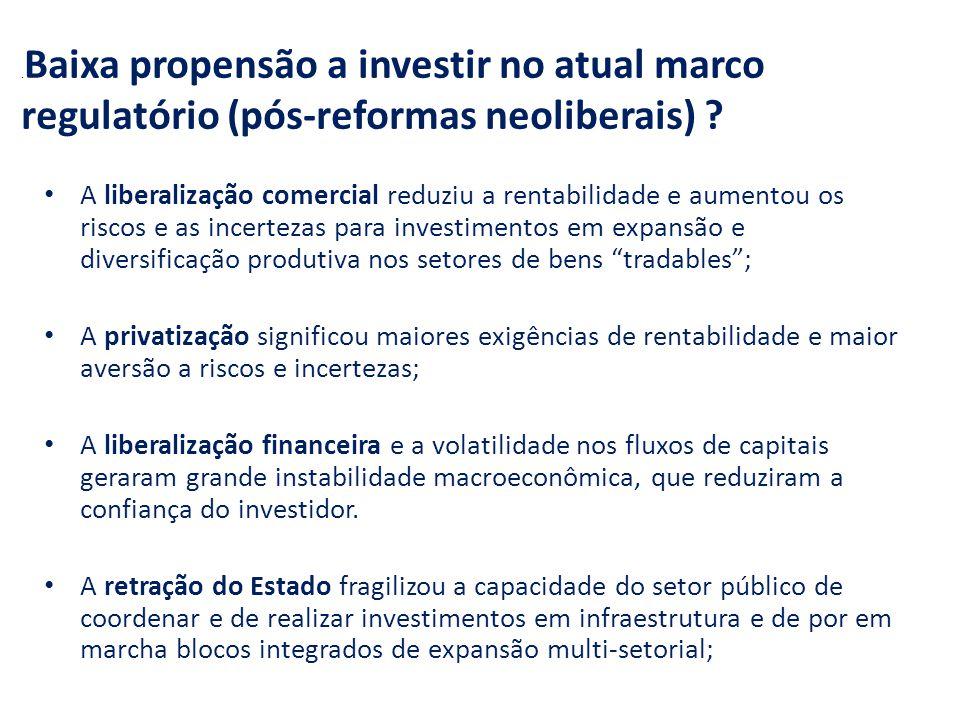 .Baixa propensão a investir no atual marco regulatório (pós-reformas neoliberais)