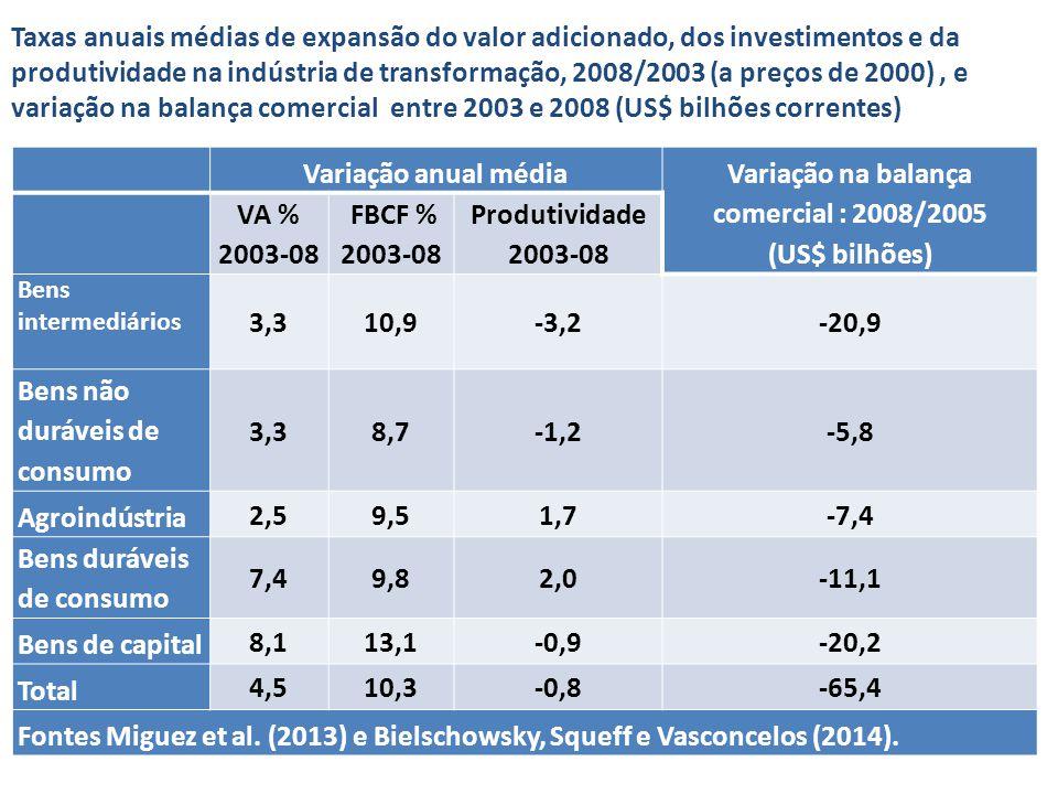 Variação na balança comercial : 2008/2005