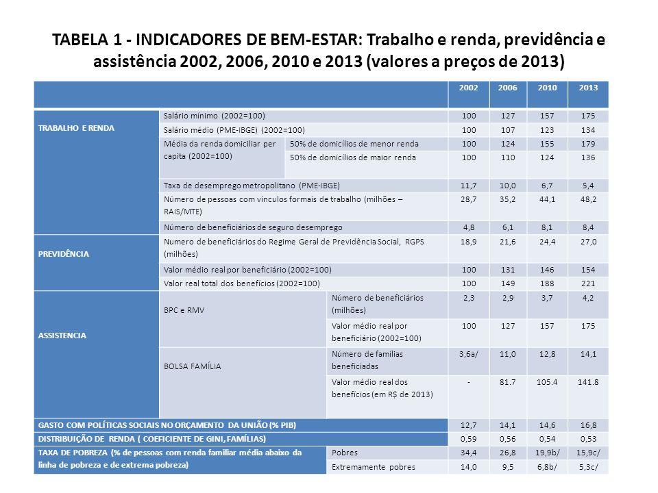 TABELA 1 - INDICADORES DE BEM-ESTAR: Trabalho e renda, previdência e assistência 2002, 2006, 2010 e 2013 (valores a preços de 2013)