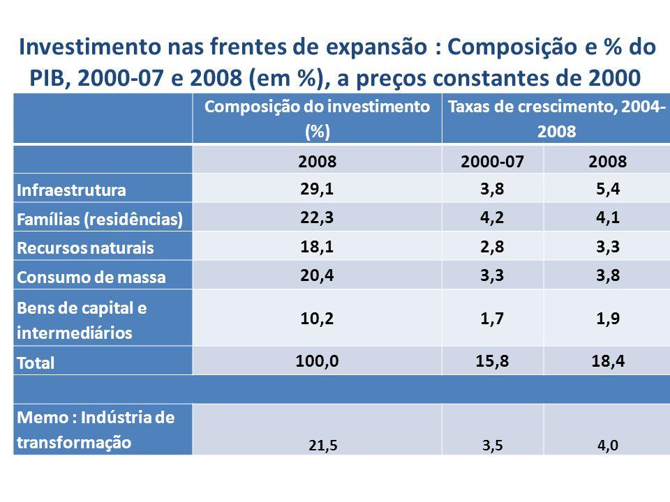 Composição do investimento (%)