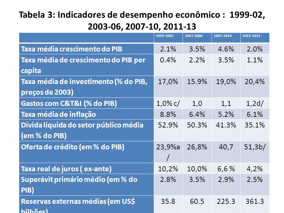 Tabela 3: Indicadores de desempenho econômico : 1999-02, 2003-06, 2007-10, 2011-13