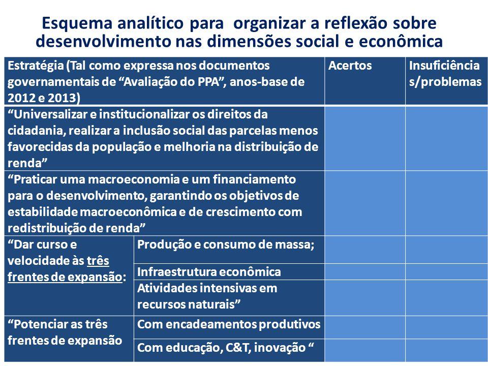 Esquema analítico para organizar a reflexão sobre desenvolvimento nas dimensões social e econômica