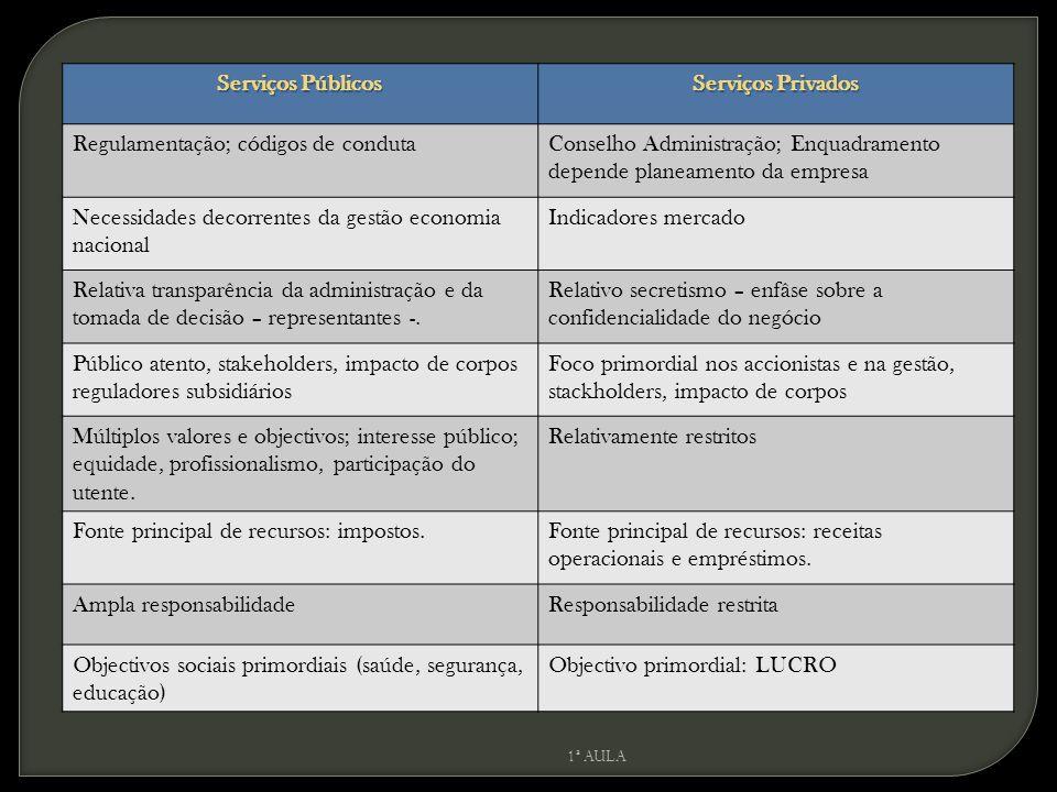 Serviços Públicos Serviços Privados