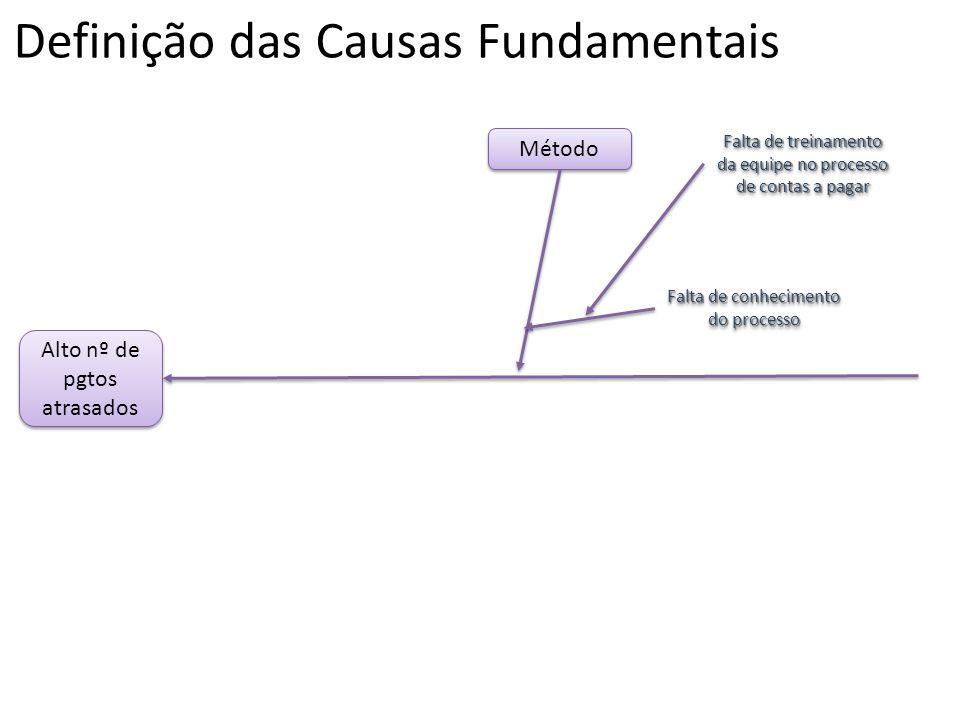 Definição das Causas Fundamentais