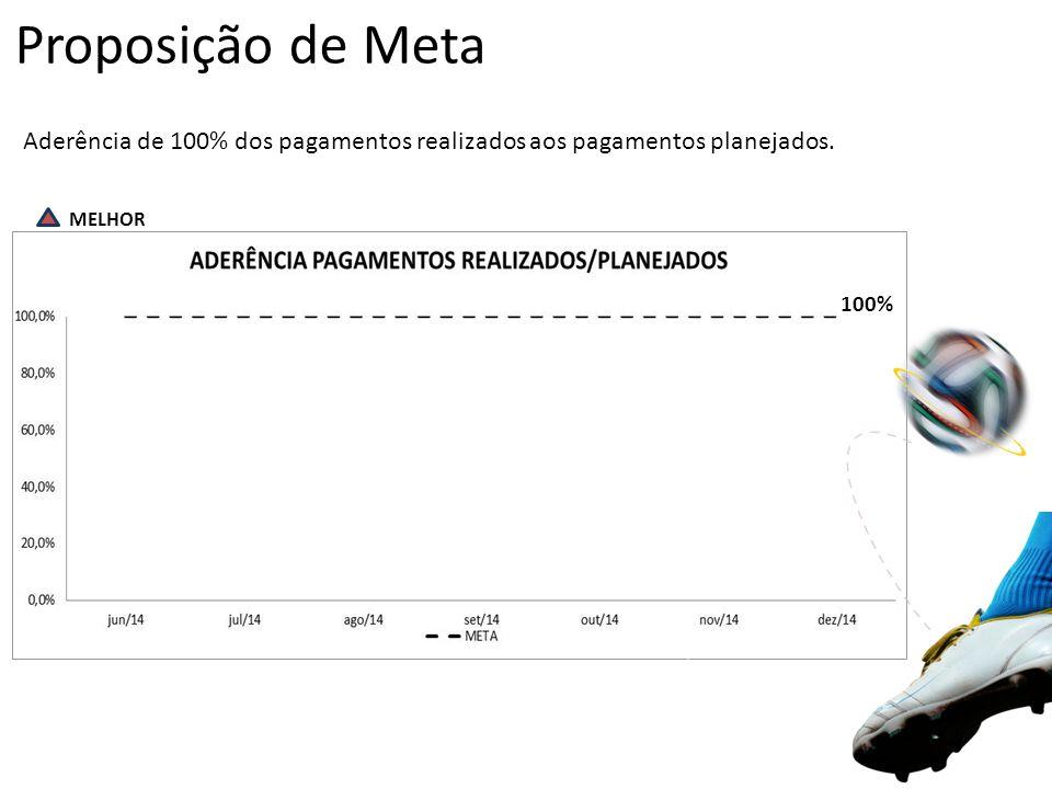 Proposição de Meta Aderência de 100% dos pagamentos realizados aos pagamentos planejados.
