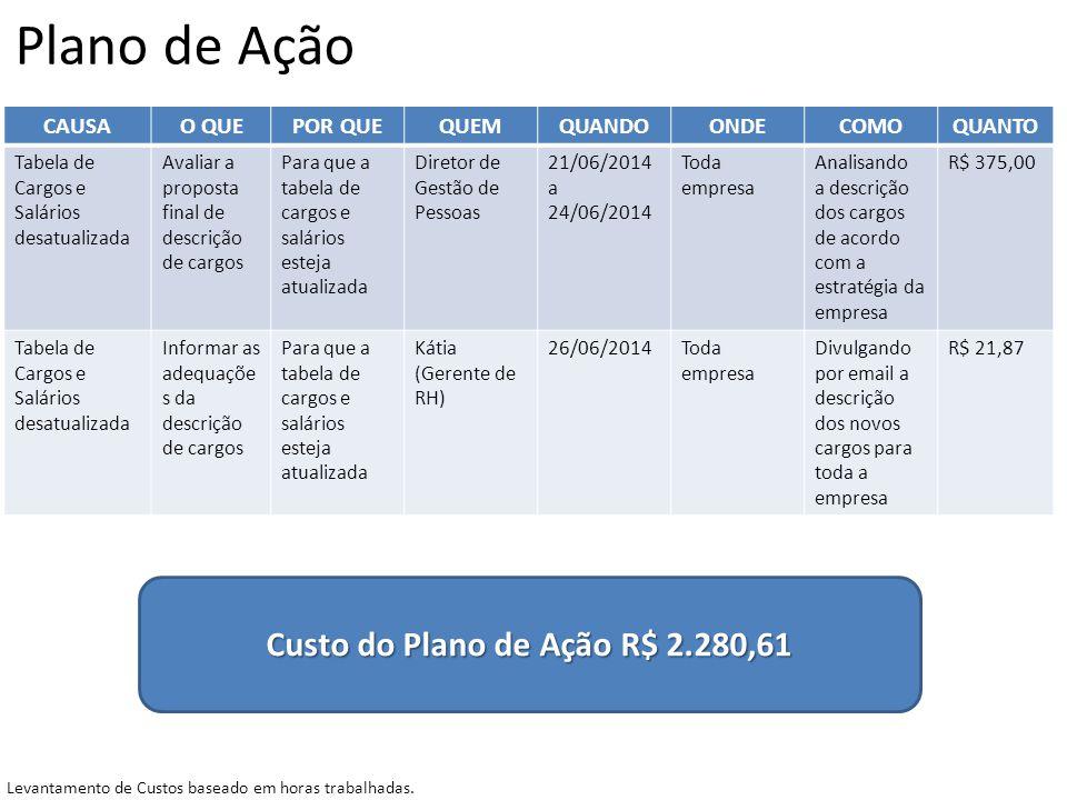 Custo do Plano de Ação R$ 2.280,61