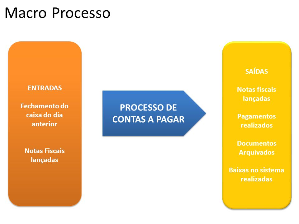 Macro Processo PROCESSO DE CONTAS A PAGAR SAÍDAS ENTRADAS