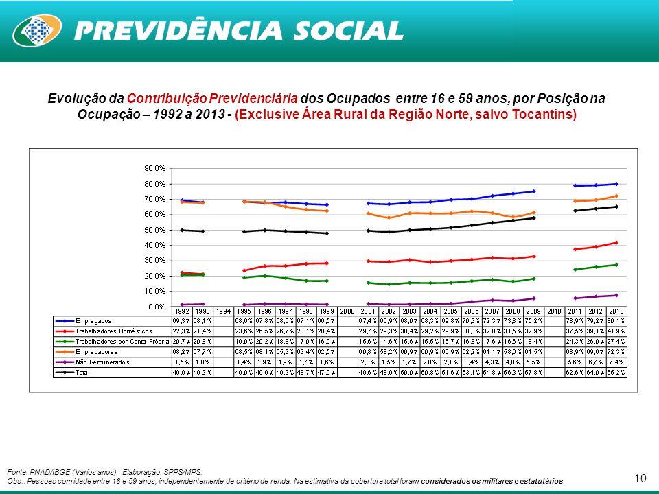 Evolução da Contribuição Previdenciária dos Ocupados entre 16 e 59 anos, por Posição na Ocupação – 1992 a 2013 - (Exclusive Área Rural da Região Norte, salvo Tocantins)