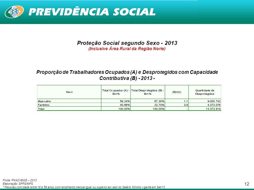 Proteção Social segundo Sexo - 2013