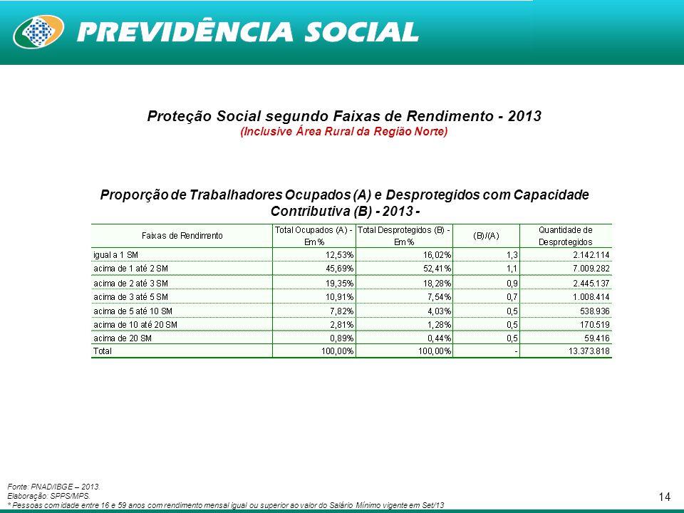 Proteção Social segundo Faixas de Rendimento - 2013