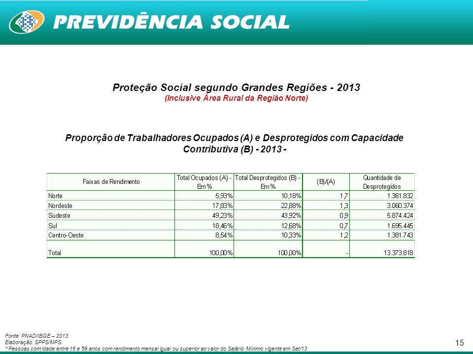 Proteção Social segundo Grandes Regiões - 2013