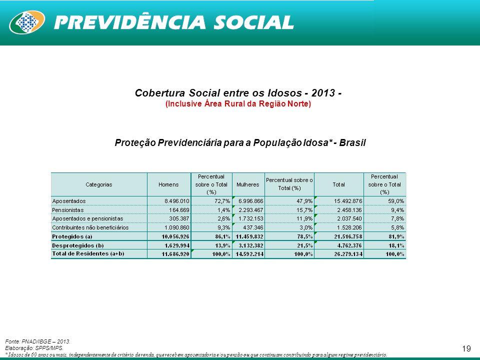 Cobertura Social entre os Idosos - 2013 -