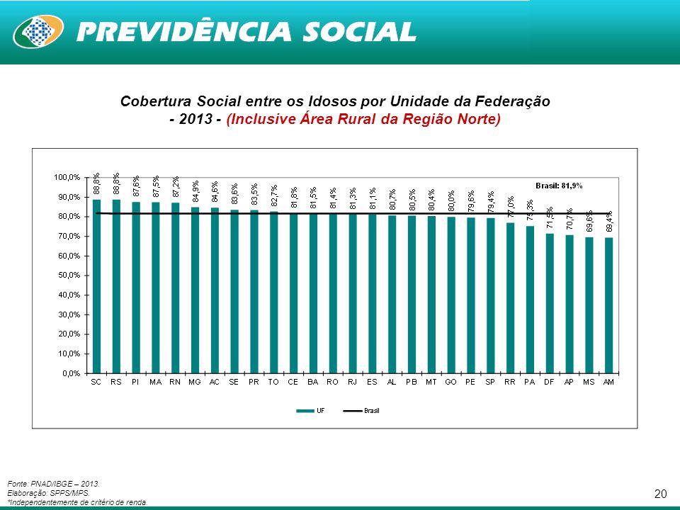 Cobertura Social entre os Idosos por Unidade da Federação - 2013 - (Inclusive Área Rural da Região Norte)