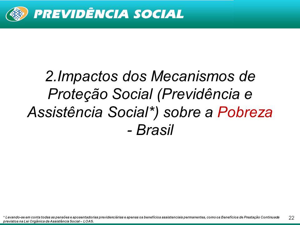2.Impactos dos Mecanismos de Proteção Social (Previdência e Assistência Social*) sobre a Pobreza - Brasil