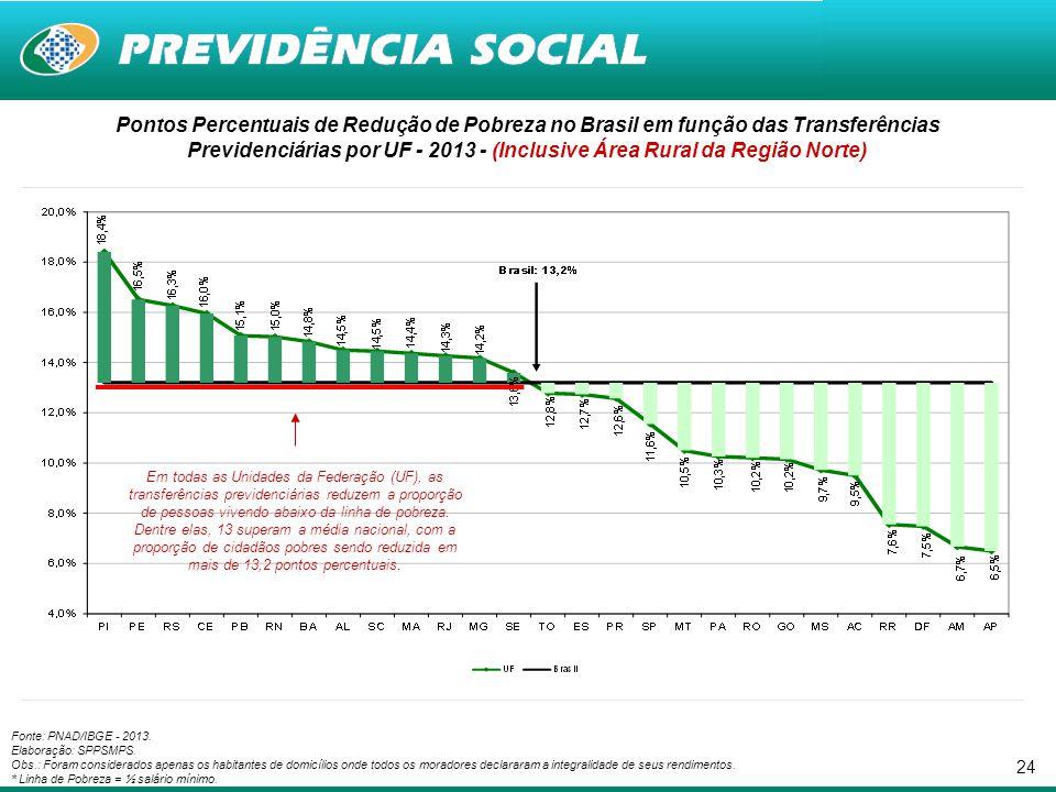 Pontos Percentuais de Redução de Pobreza no Brasil em função das Transferências Previdenciárias por UF - 2013 - (Inclusive Área Rural da Região Norte)