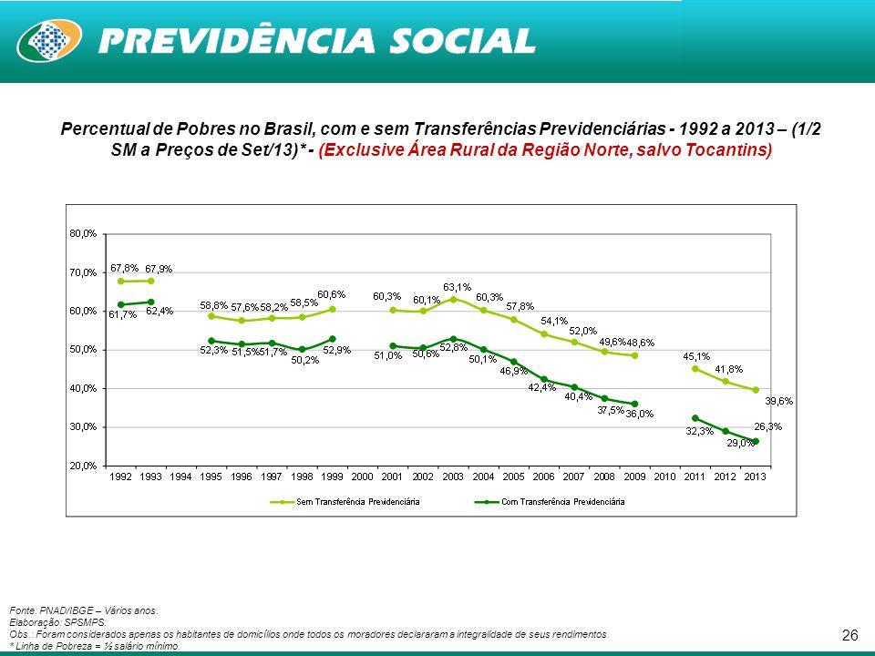 Percentual de Pobres no Brasil, com e sem Transferências Previdenciárias - 1992 a 2013 – (1/2 SM a Preços de Set/13)* - (Exclusive Área Rural da Região Norte, salvo Tocantins)