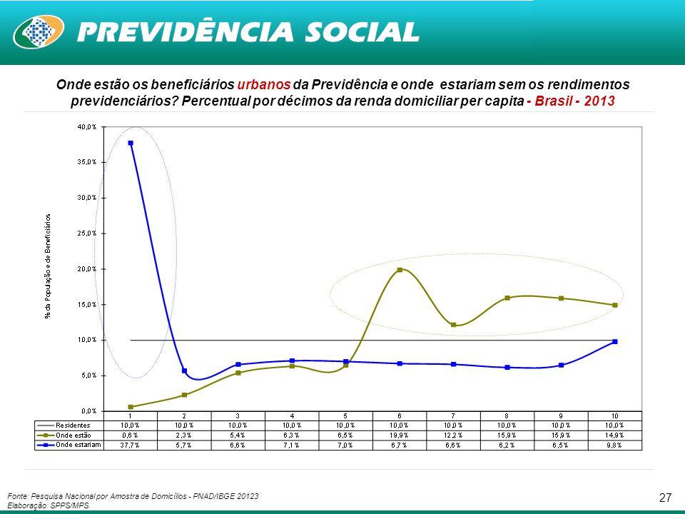 Onde estão os beneficiários urbanos da Previdência e onde estariam sem os rendimentos previdenciários Percentual por décimos da renda domiciliar per capita - Brasil - 2013