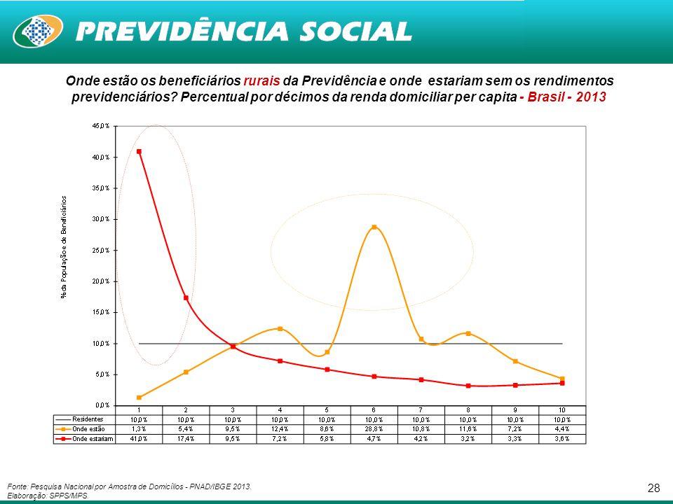 Onde estão os beneficiários rurais da Previdência e onde estariam sem os rendimentos previdenciários Percentual por décimos da renda domiciliar per capita - Brasil - 2013