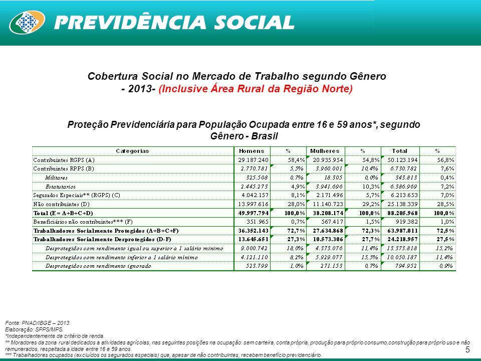 Cobertura Social no Mercado de Trabalho segundo Gênero - 2013- (Inclusive Área Rural da Região Norte)