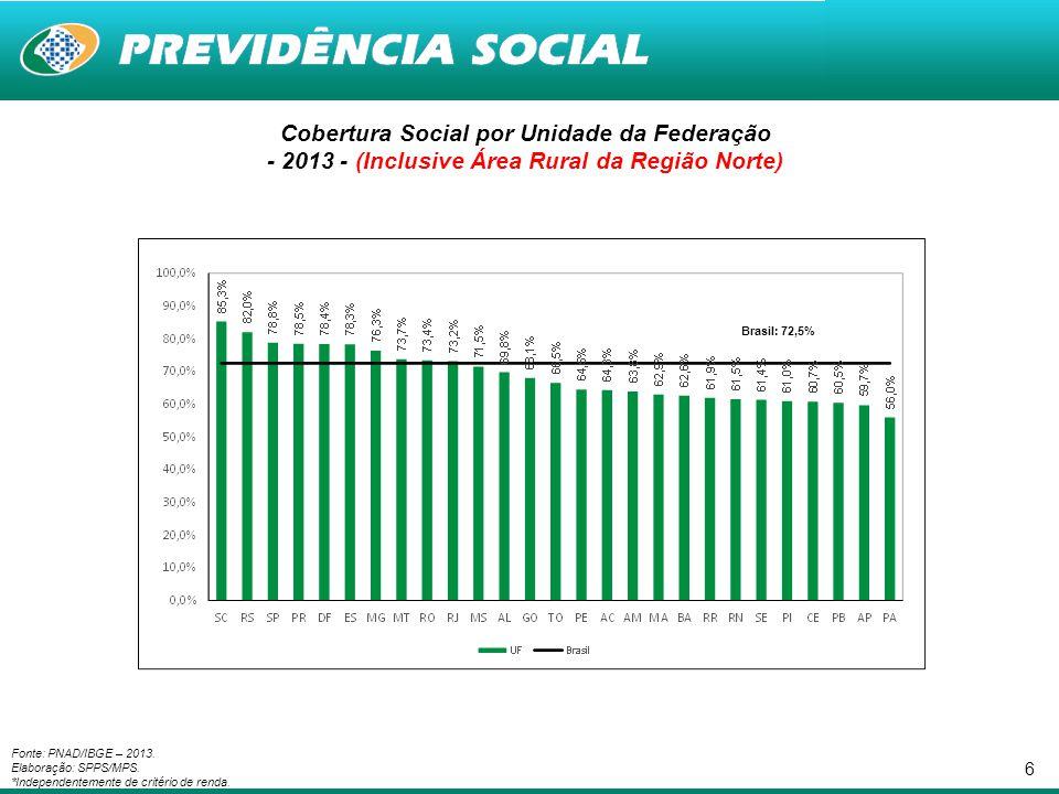 Cobertura Social por Unidade da Federação - 2013 - (Inclusive Área Rural da Região Norte)