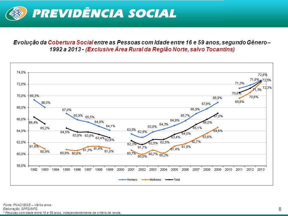 Evolução da Cobertura Social entre as Pessoas com Idade entre 16 e 59 anos, segundo Gênero – 1992 a 2013 - (Exclusive Área Rural da Região Norte, salvo Tocantins)