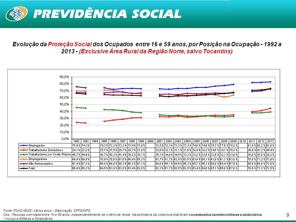 Evolução da Proteção Social dos Ocupados entre 16 e 59 anos, por Posição na Ocupação - 1992 a 2013 - (Exclusive Área Rural da Região Norte, salvo Tocantins)
