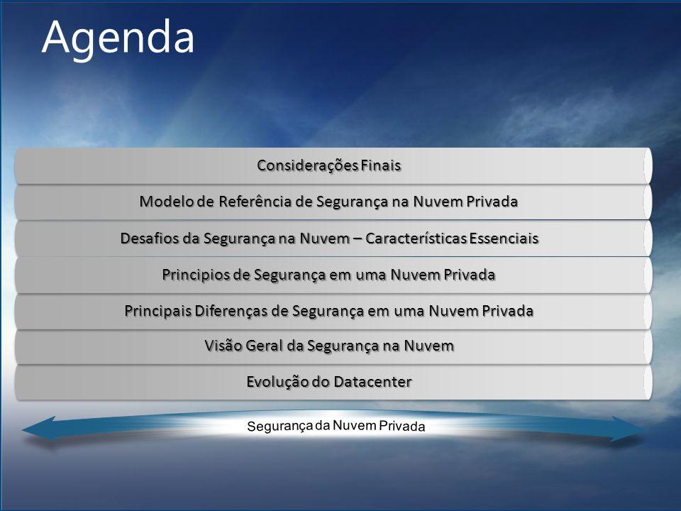 Agenda Considerações Finais